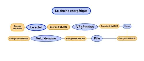 Transformations d'énergie