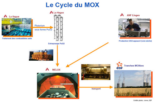 Le combustible MOX