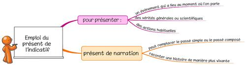 Leçon C13 L'emploi du présent de l'indicatif