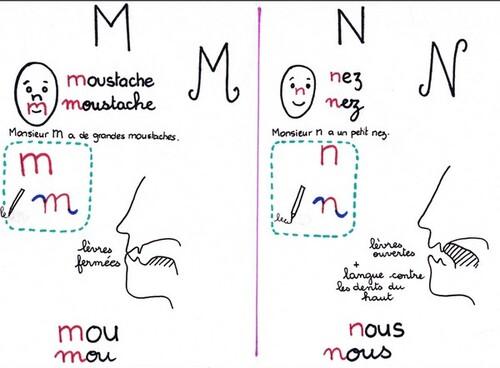 confusion M et N