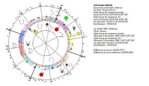 Neptune, ordres sectaires