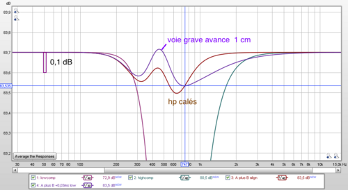 modèle de filtrage d'une compression