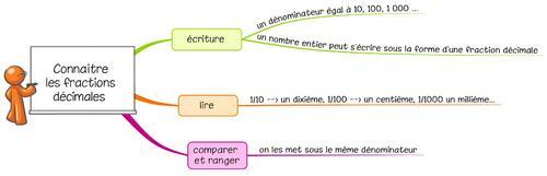 Leçon N10 Connaître les fractions décimales