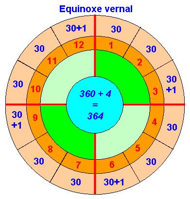 Schéma du calendrier essénien