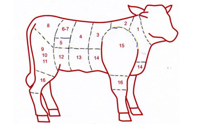 Les différents morceaux du veau