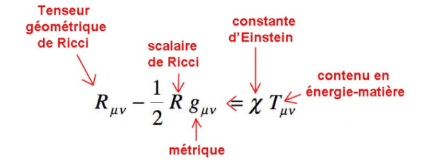 Equation Einstein 1915