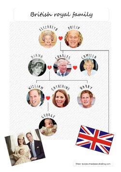 Civilisation américaine anglaise