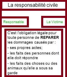 Article 1240 du code civil sur la responsabilité du fait personnel