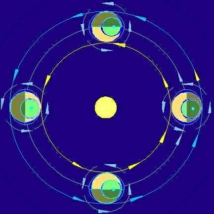 rotation autour du soleil