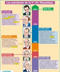 Les présidents de la Ve (5) République
