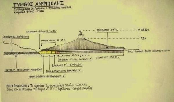 Amphipolis, encore !