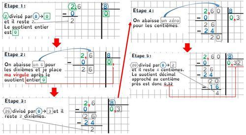 Leçon Ca14 Diviser un nombre décimal par  un nombre entier et par 10, 100, 1000