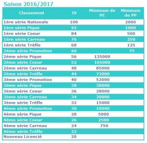 Indices de Valeur et Seuils de Classement