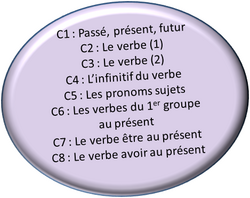 Leçons de conjugaison CE1