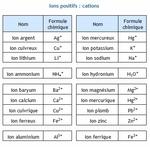 Formule des composés ioniques