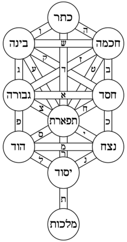 Kabbale, guématrie, bases