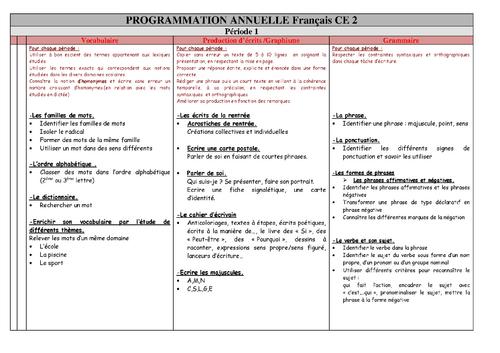 Progressions CE2 Maths et Français