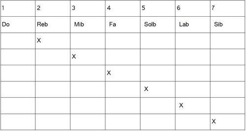 Construction gammes hexatoniques - Locrien