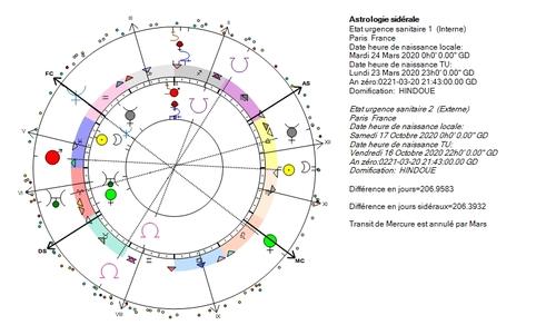 Etat sanitaire en faux zodiaque