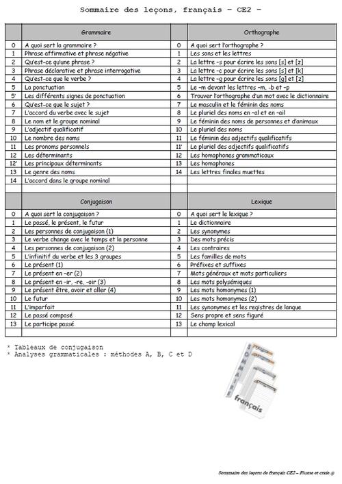 Leçons CE2 CM1 étude de la langue nouveaux programmes 2016
