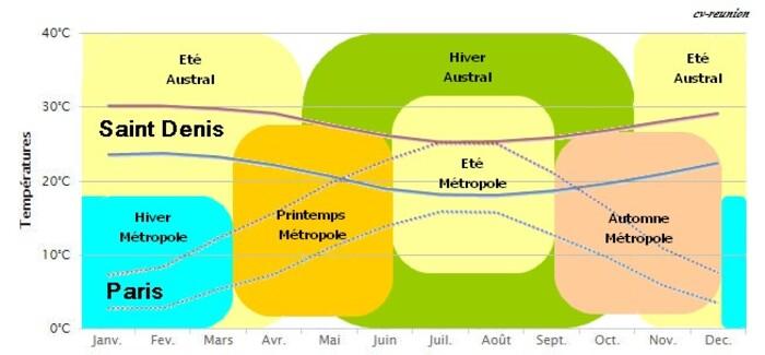 """L'été et l'hiver """"Austral"""" - Les saisons à La Réunion"""