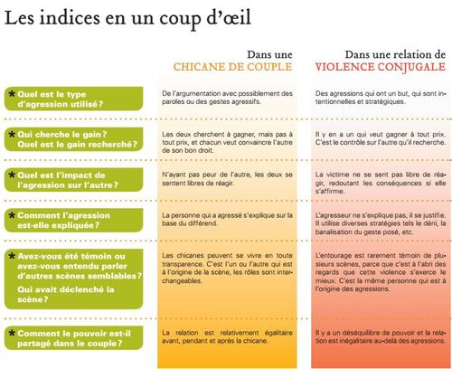 Agressions et violences