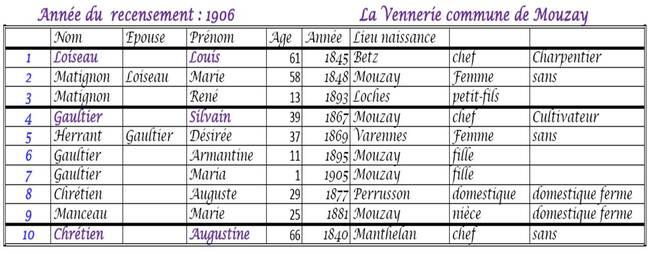 Recensement de l'année 1906
