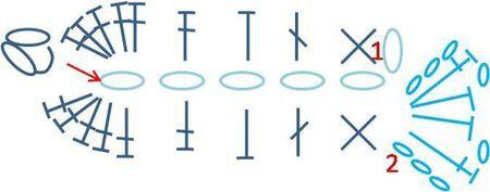 Poisson schema