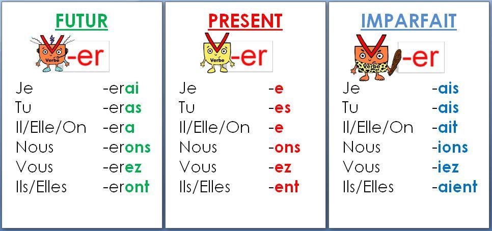 Affichage Des Conjugaisons Des Verbes En Er Le Cartable De Prune