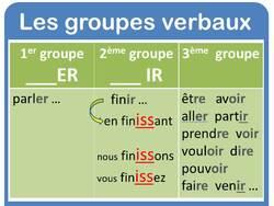 Affichage sur les groupes verbaux