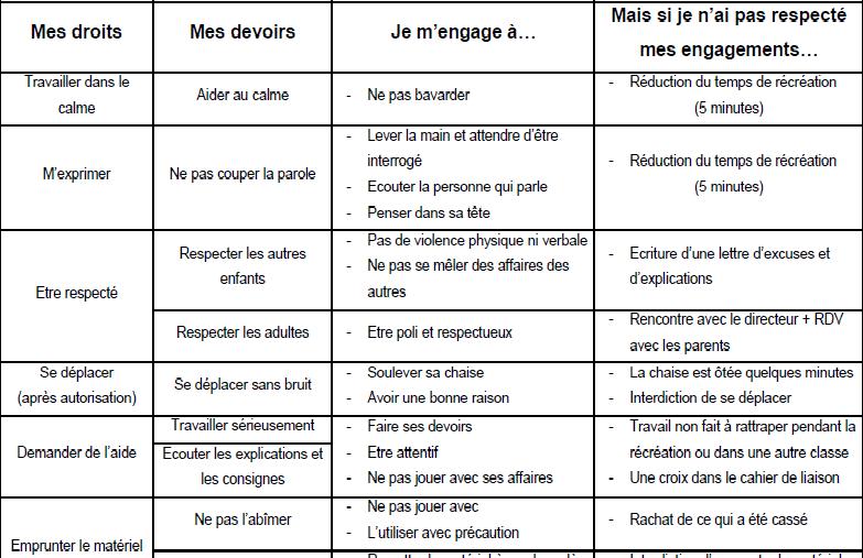 Cycle 3 tiatia ressources p dagogiques - Les droits et les devoirs ...