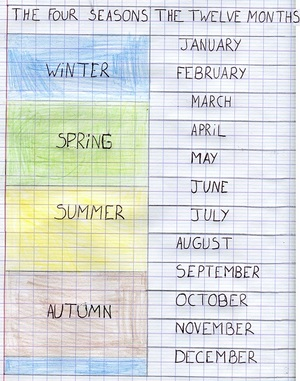 The twelve months of a year and the four seasons