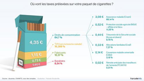 La lutte contre le tabagisme : une affaire de bobos