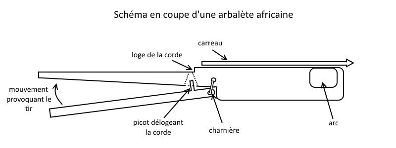 Arbalète africaine en 2 pièces avec charnière