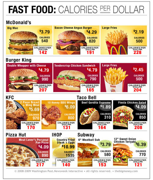 - Le coût de la calorie -