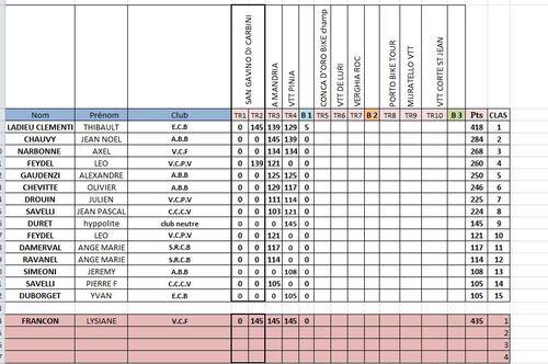 Mise à jour Challenge XC Corse 2012