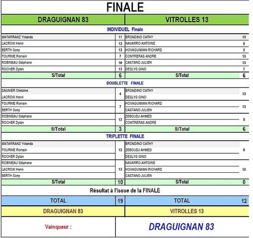 DRAGUIGNAN GAGNE LA COUPE DE FRANCE 2016/2017