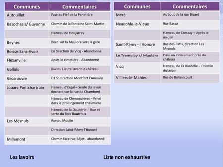Une liste des lavoirs du Montfortois (non exhaustive)