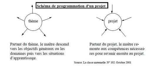 Projet / Thème