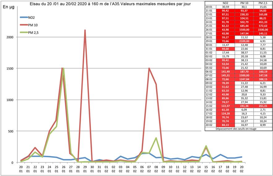 Pollution de l'air valeurs max mesurées