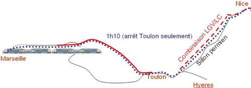 Temps de parcours via Toulon et combinaison LGV/LC dans le sillon permien