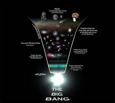 Une chronologie de l'univers observable, du Big Bang (The Big Bang, en bas) jusqu'à aujourd'hui (Now, en haut). Les sondes Planck et Herschel sont représentées en haut du schéma. Notez la phase d'inflation ayant prodigieusement dilaté l'espace juste au moment du Big Bang. © Rhys Taylor, Cardiff University