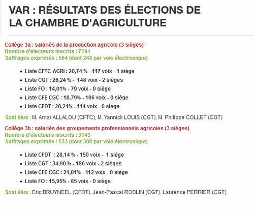 Elections à la chambre d'agriculture du Var : la CGT en tête