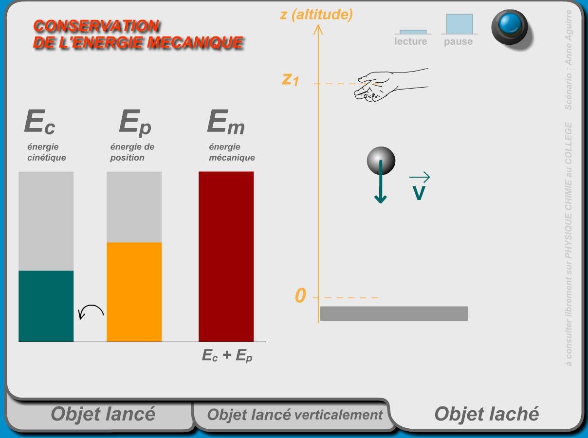 animation energie cinetique