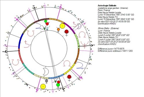 La royauté, domaine capricorne de Neptune