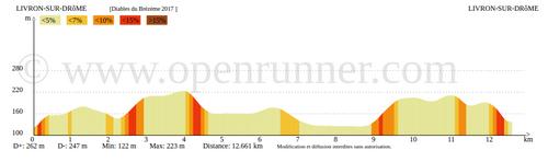 parcours et profil du 12 km