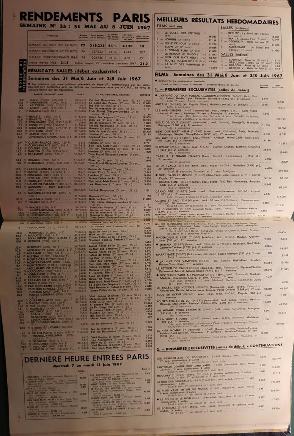 LE SOLEIL DES VOYOUS -  JEAN GABIN BOX OFFICE 1967