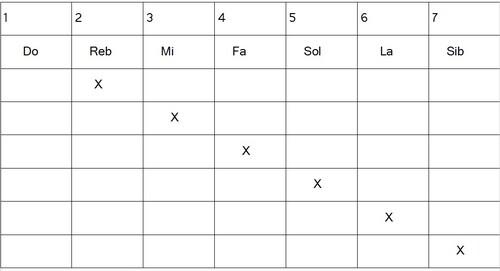 Construction de gammes héxatoniques - Dominant 2b