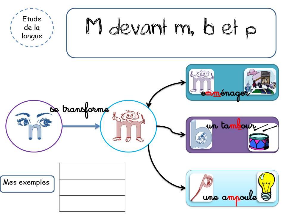 Rituels m devant m b p la classe de corinne for La b b