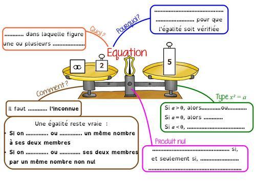 Carte mentale sur les équations, en 3ème, à compléter